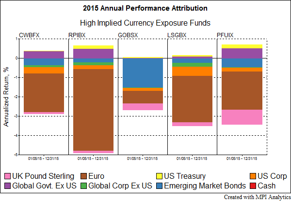 2015PerformanceCurrency