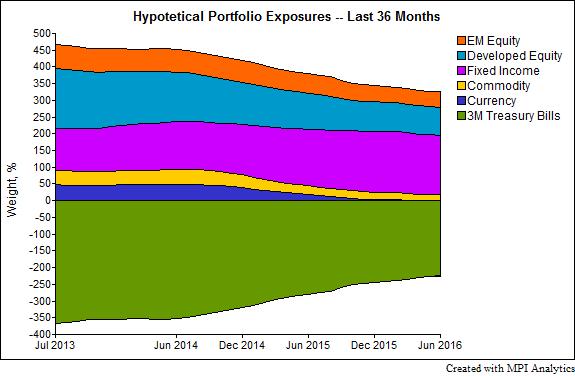 qtedge_exposures-chart-3