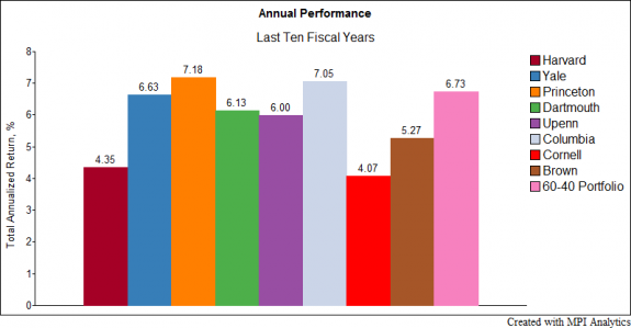 Ivy-League-Endowment-Performance-Last-10-Years-e1509648194820
